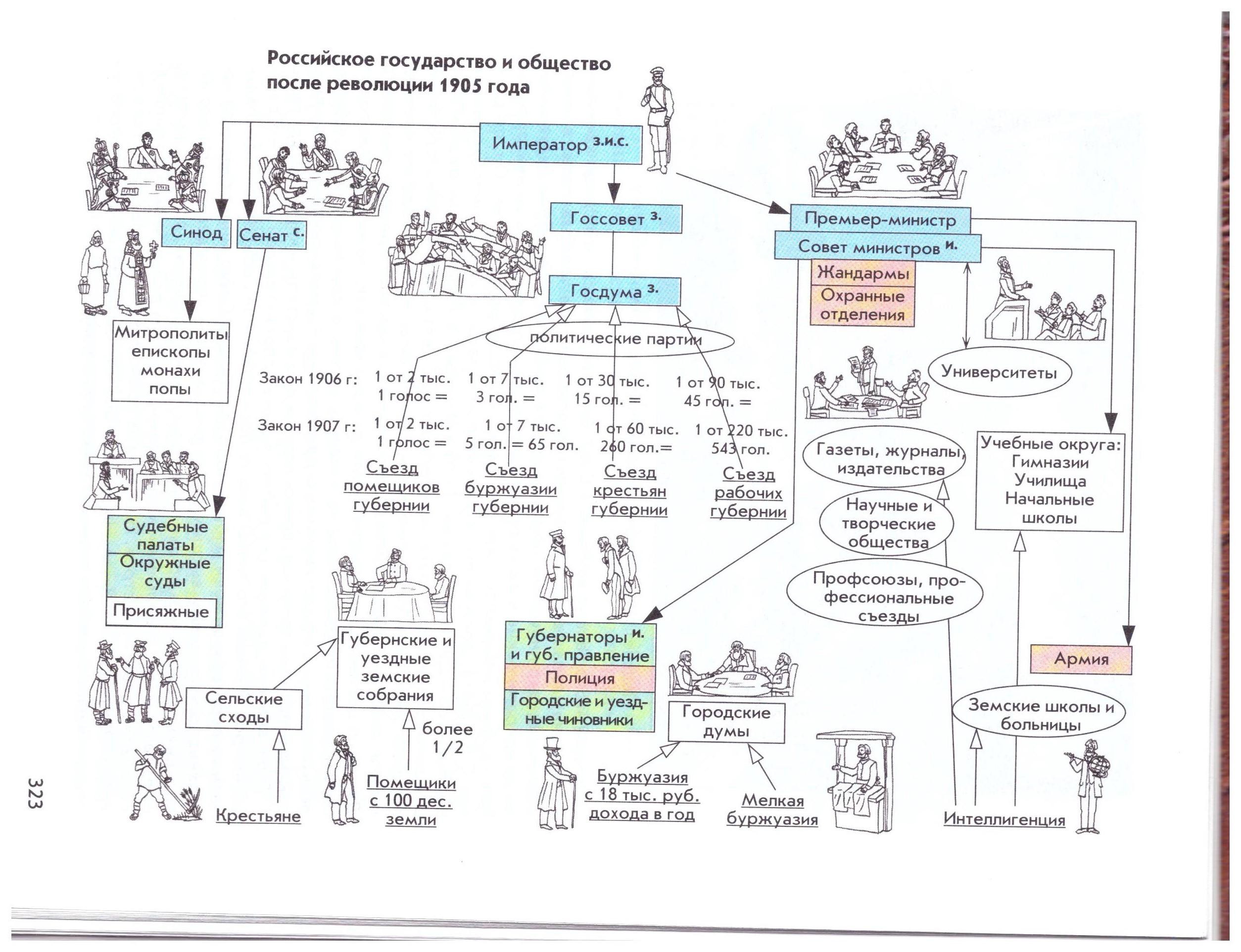 Таблица по истории россии 11 класс левандовский