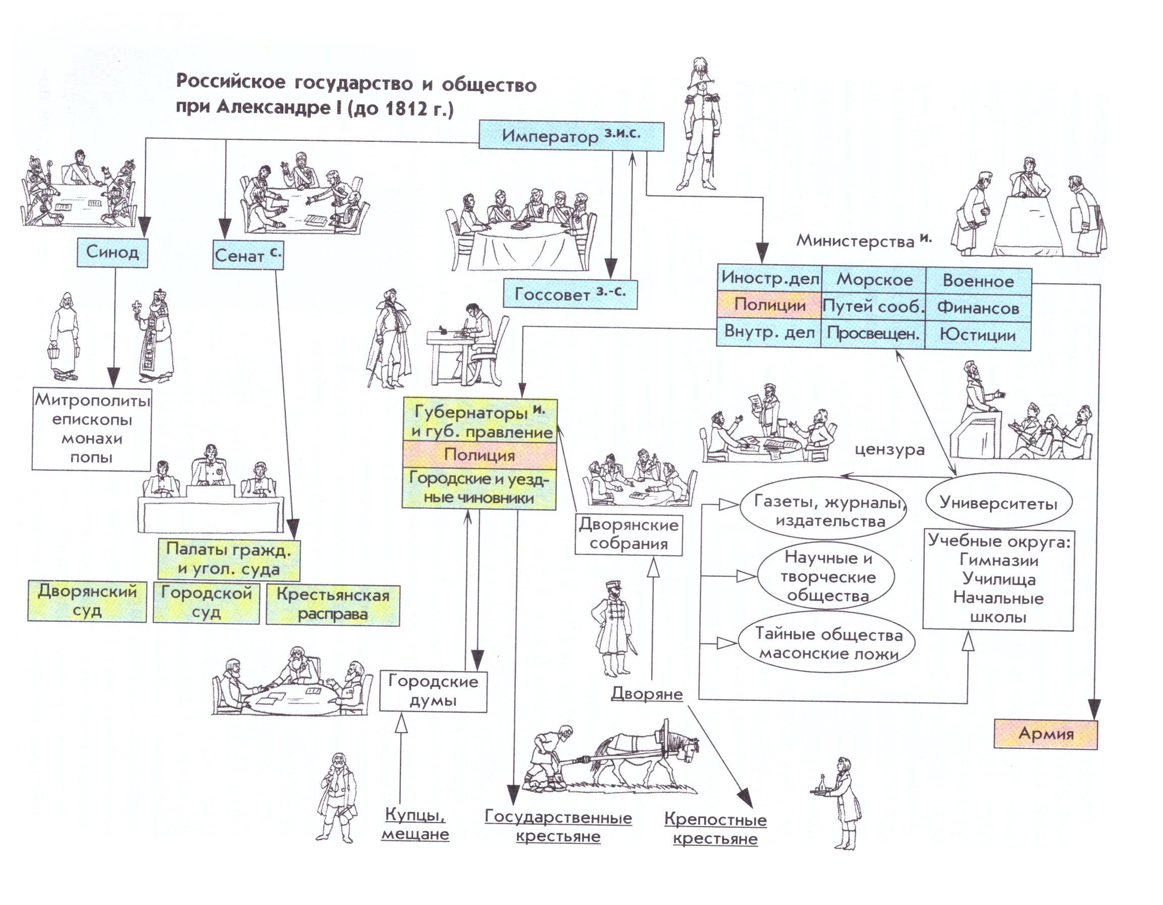 Как заполнить таблицу в учебнике истории борисов за 10 класс