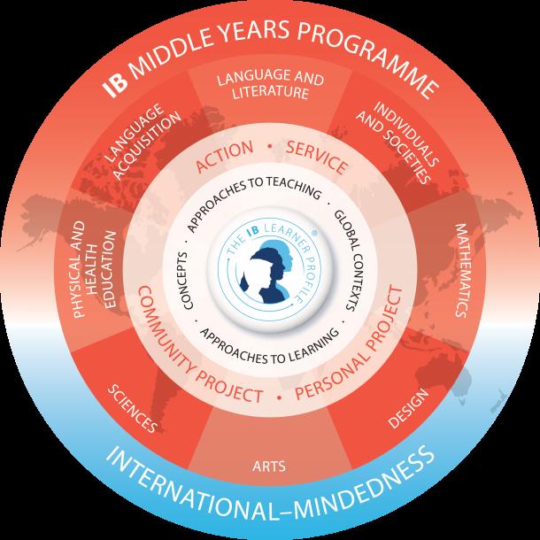 Модель программы средних лет IB MYP